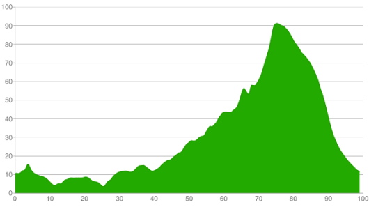 olde-stage-profile