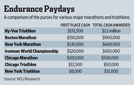 Triathlon Payout